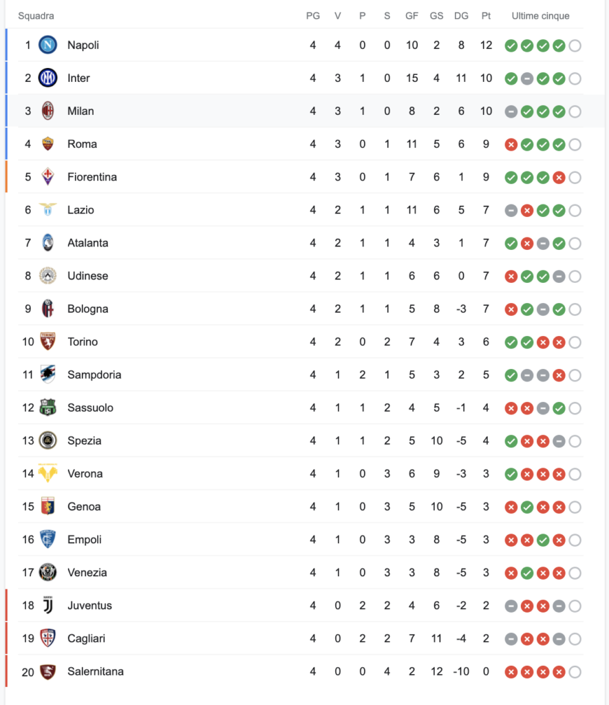 Tabel Serie A 2019 2022